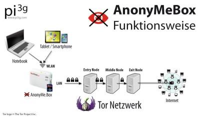 Funktionsweise der Anonymebox, basierend auf dem Tor Netzwerk